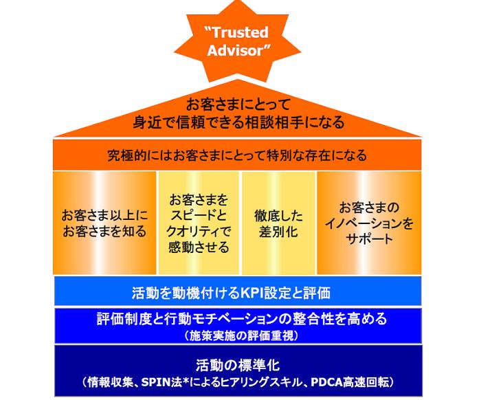 スター 銀行 ログイン 東京